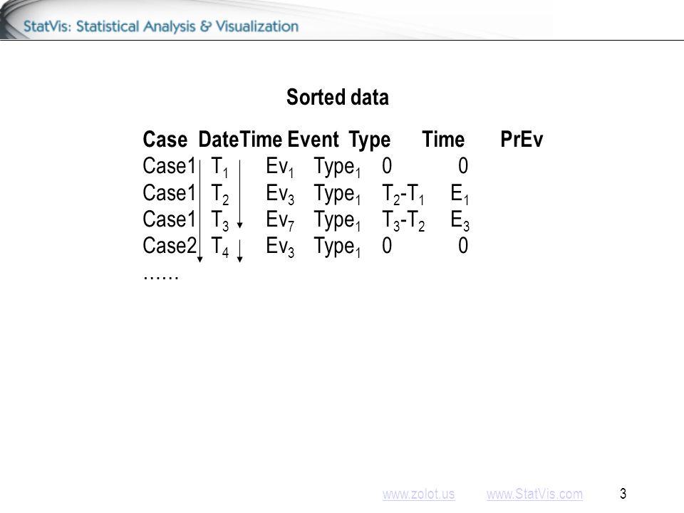 www.zolot.uswww.zolot.us www.StatVis.com 3www.StatVis.com Case DateTime Event Type Time PrEv Case1T 1 Ev 1 Type 1 0 0 Case1T 2 Ev 3 Type 1 T 2 -T 1 E