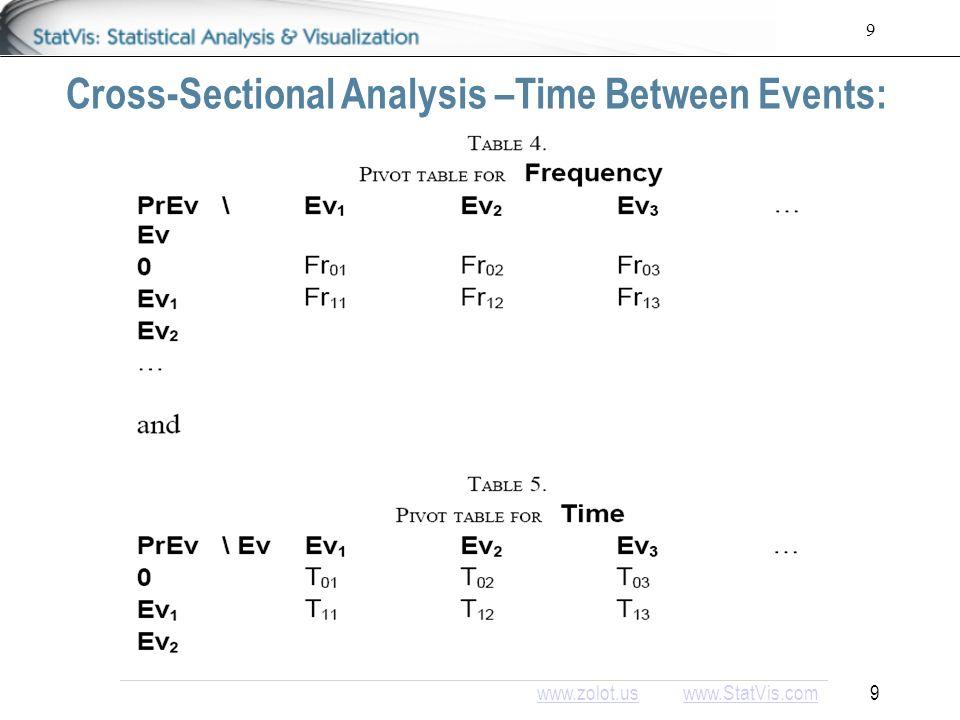 www.zolot.uswww.zolot.us www.StatVis.com 9www.StatVis.com 9 Cross-Sectional Analysis –Time Between Events:
