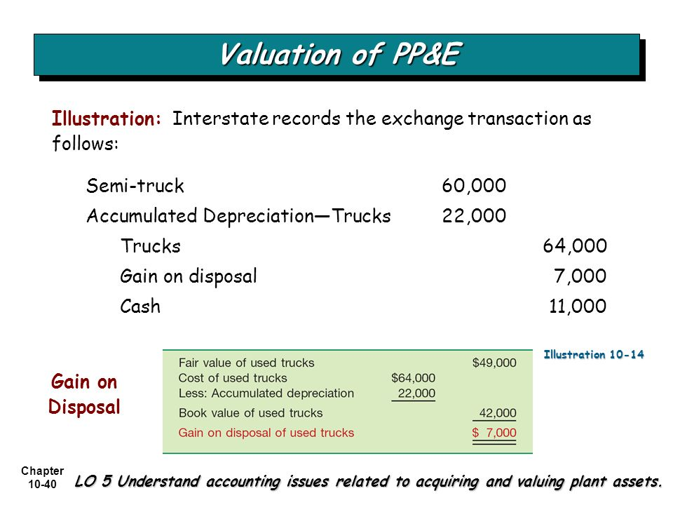 Chapter 10-40 Semi-truck 60,000 Accumulated DepreciationTrucks 22,000 Trucks 64,000 Gain on disposal 7,000 Cash 11,000 Valuation of PP&E LO 5 Understa