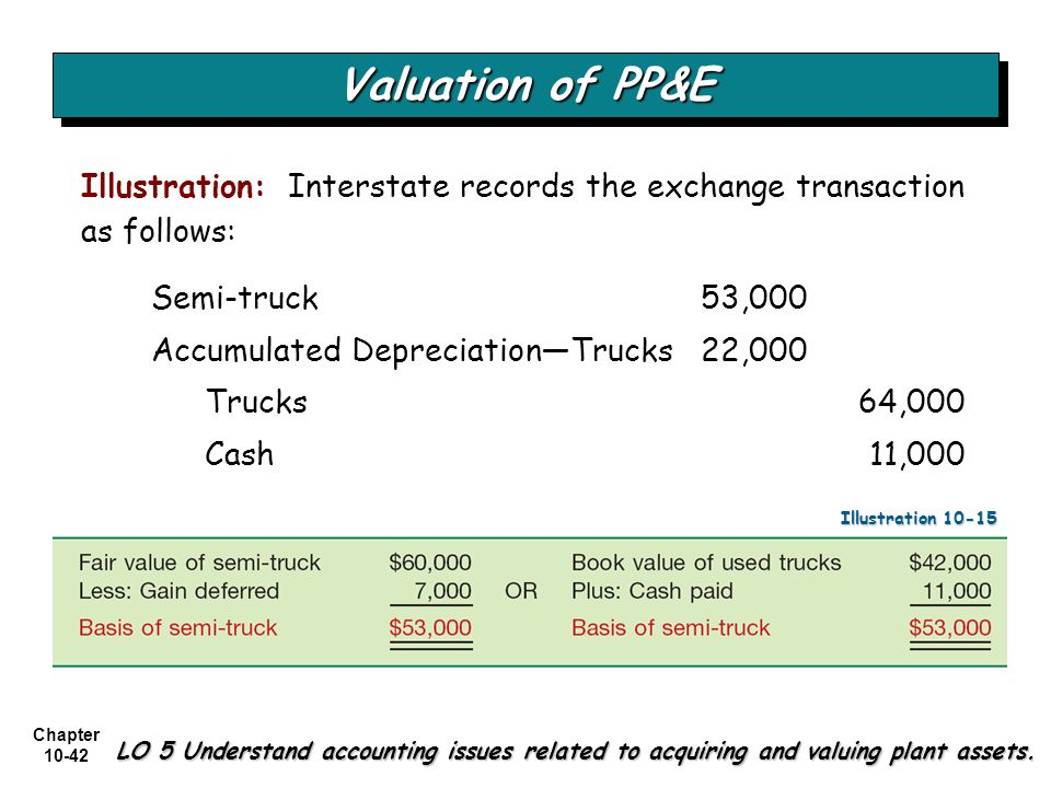 Chapter 10-42 Semi-truck 53,000 Accumulated DepreciationTrucks 22,000 Trucks 64,000 Cash 11,000 Valuation of PP&E LO 5 Understand accounting issues re