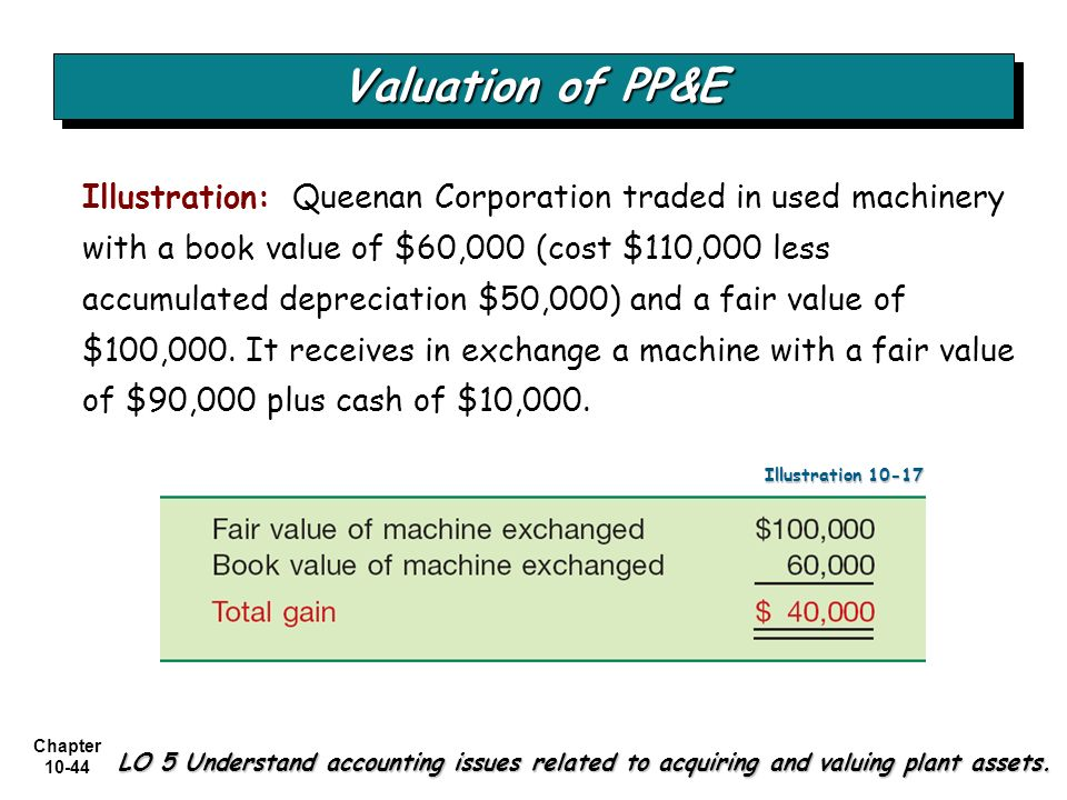 Chapter 10-44 Valuation of PP&E LO 5 Understand accounting issues related to acquiring and valuing plant assets. Illustration: Queenan Corporation tra
