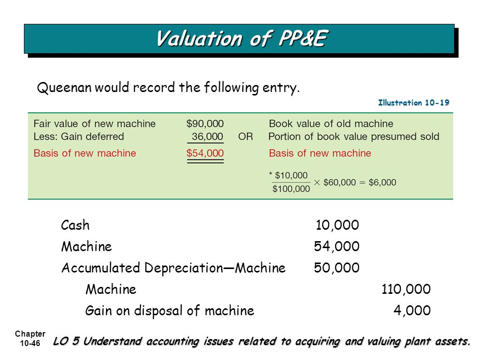 Chapter 10-46 Valuation of PP&E LO 5 Understand accounting issues related to acquiring and valuing plant assets. Queenan would record the following en
