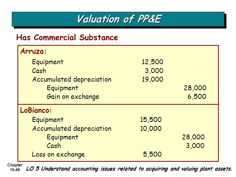 Chapter 10-49 Has Commercial Substance LO 5 Understand accounting issues related to acquiring and valuing plant assets. Arruza: Equipment 12,500 Cash3