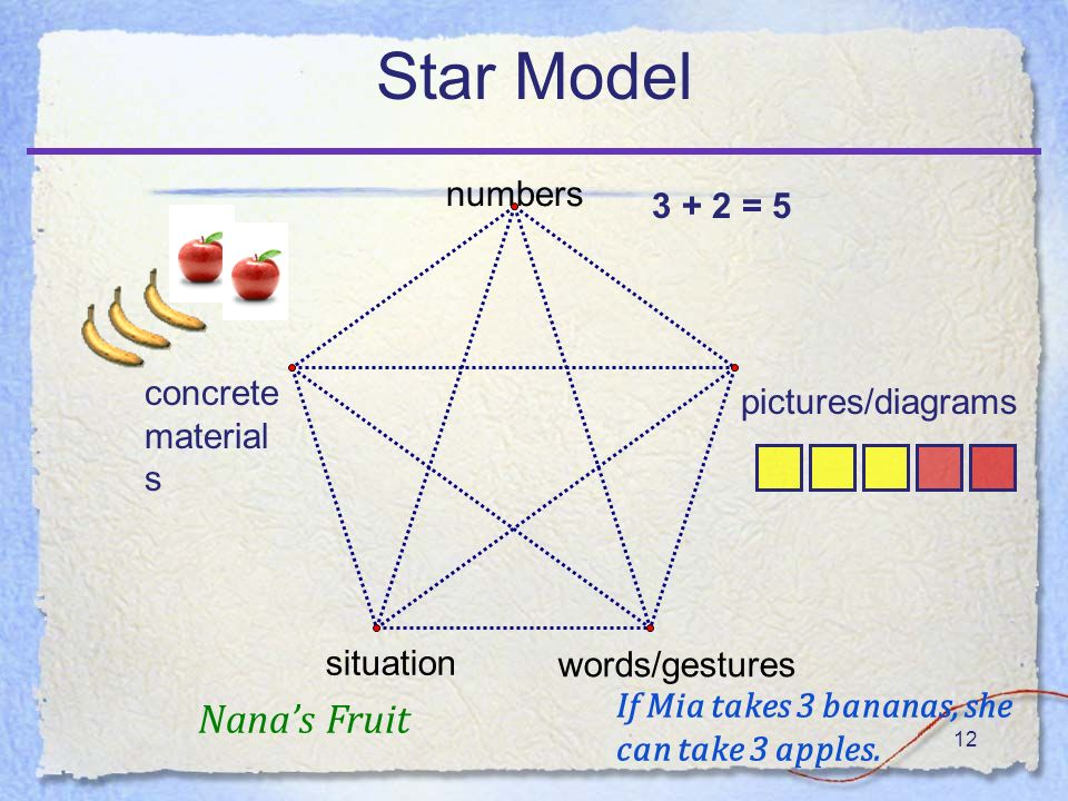 12 Star Model numbers words/gestures situation concrete material s pictures/diagrams Nanas Fruit If Mia takes 3 bananas, she can take 3 apples.