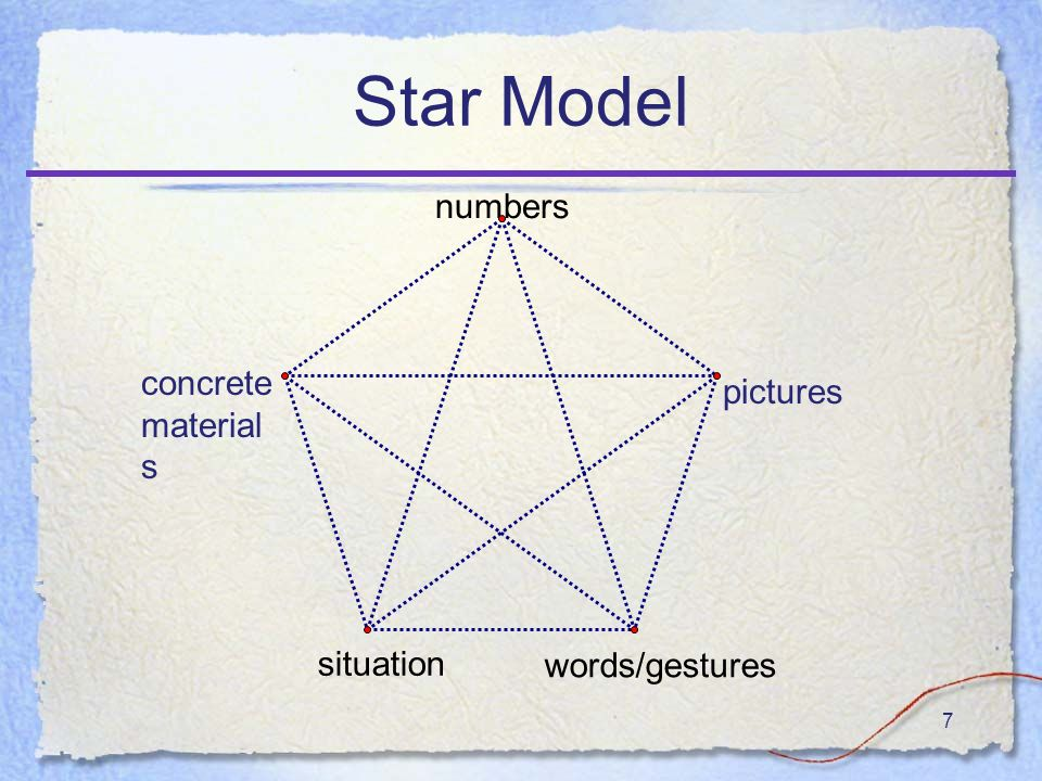 7 Star Model numbers words/gestures situation concrete material s pictures