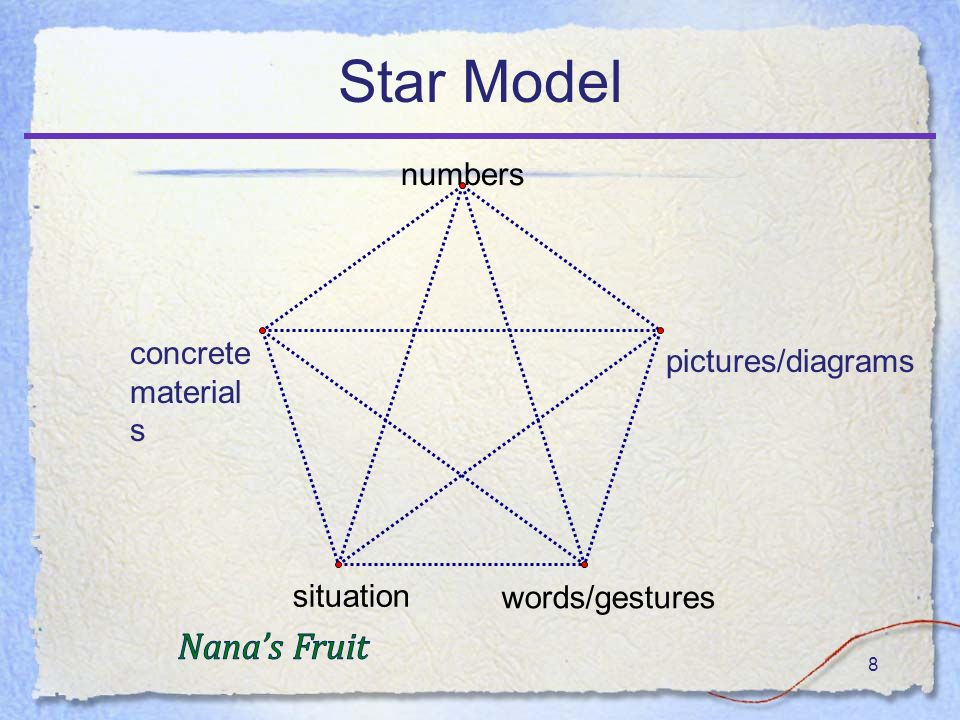 8 Star Model numbers words/gestures situation concrete material s pictures/diagrams
