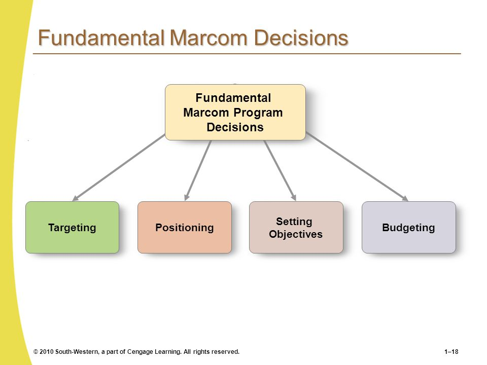 © 2010 South-Western, a part of Cengage Learning. All rights reserved.1–18 Fundamental Marcom Decisions Targeting Positioning Setting Objectives Budge