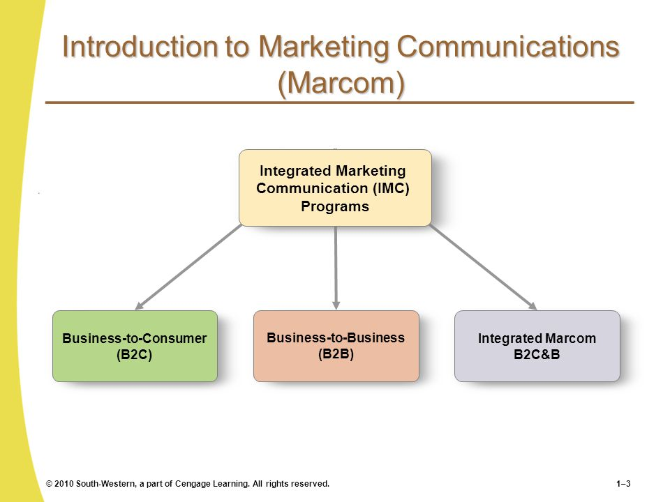 © 2010 South-Western, a part of Cengage Learning. All rights reserved.1–3 Introduction to Marketing Communications (Marcom) Business-to-Consumer (B2C)