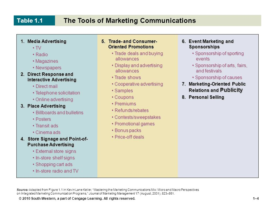 © 2010 South-Western, a part of Cengage Learning. All rights reserved.1–4 The Tools of Marketing Communications Table 1.1 Source: Adapted from Figure