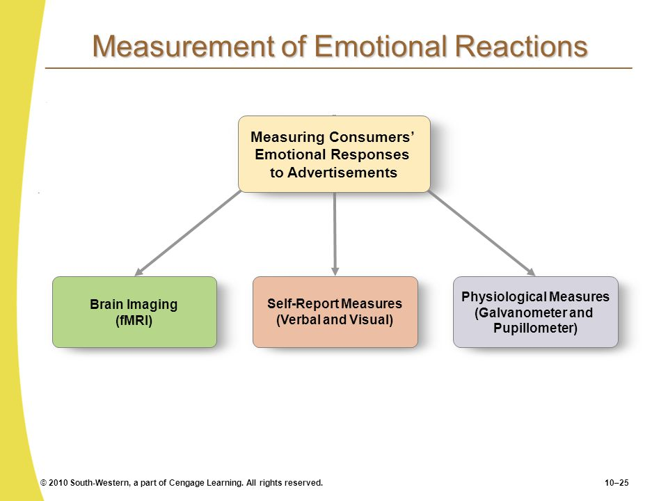 © 2010 South-Western, a part of Cengage Learning. All rights reserved.10–25 Measurement of Emotional Reactions Brain Imaging (fMRI) Self-Report Measur