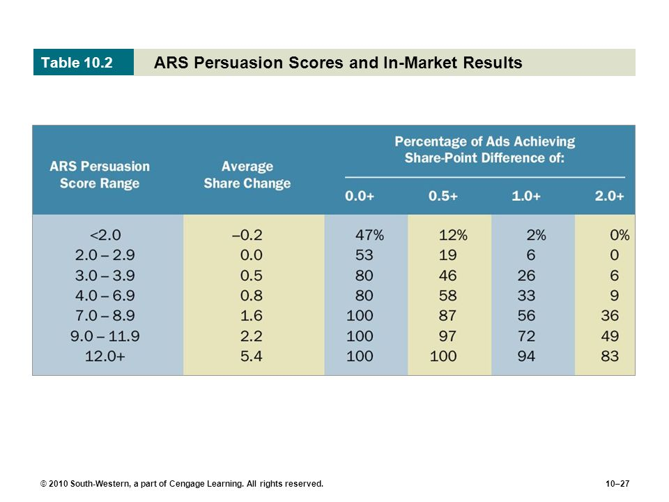 © 2010 South-Western, a part of Cengage Learning. All rights reserved.10–27 ARS Persuasion Scores and In-Market Results Table 10.2