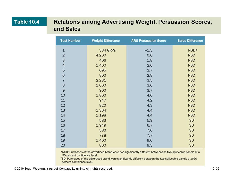 © 2010 South-Western, a part of Cengage Learning. All rights reserved.10–36 Relations among Advertising Weight, Persuasion Scores, and Sales Table 10.