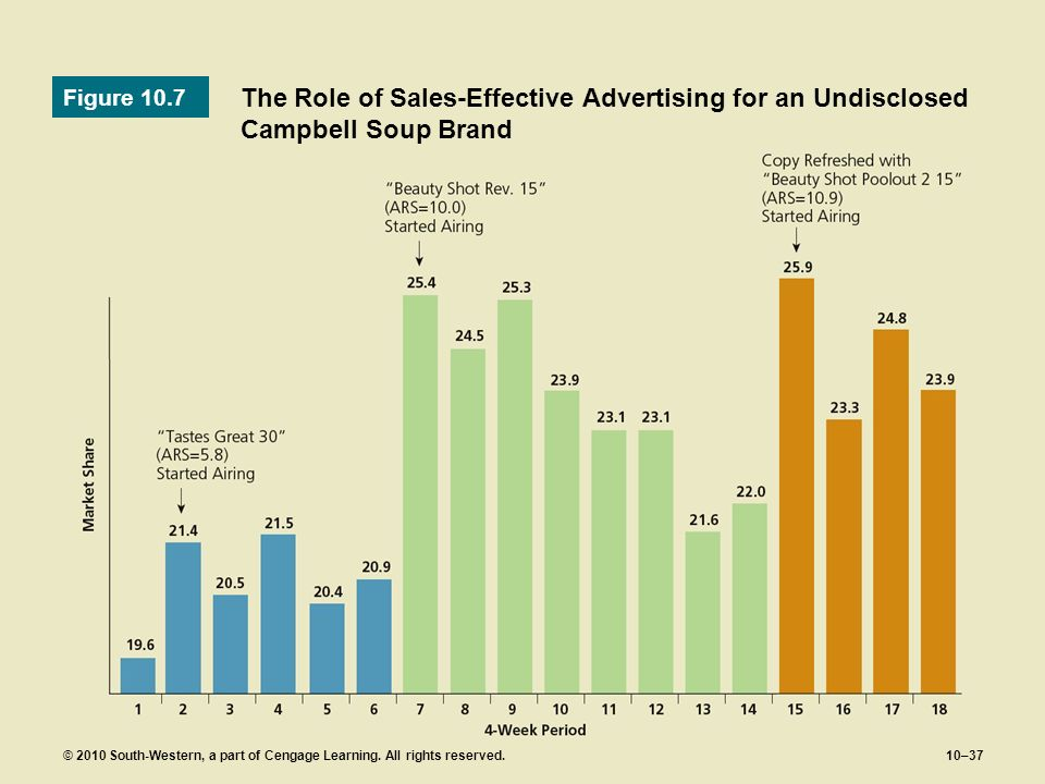 © 2010 South-Western, a part of Cengage Learning. All rights reserved.10–37 The Role of Sales-Effective Advertising for an Undisclosed Campbell Soup B