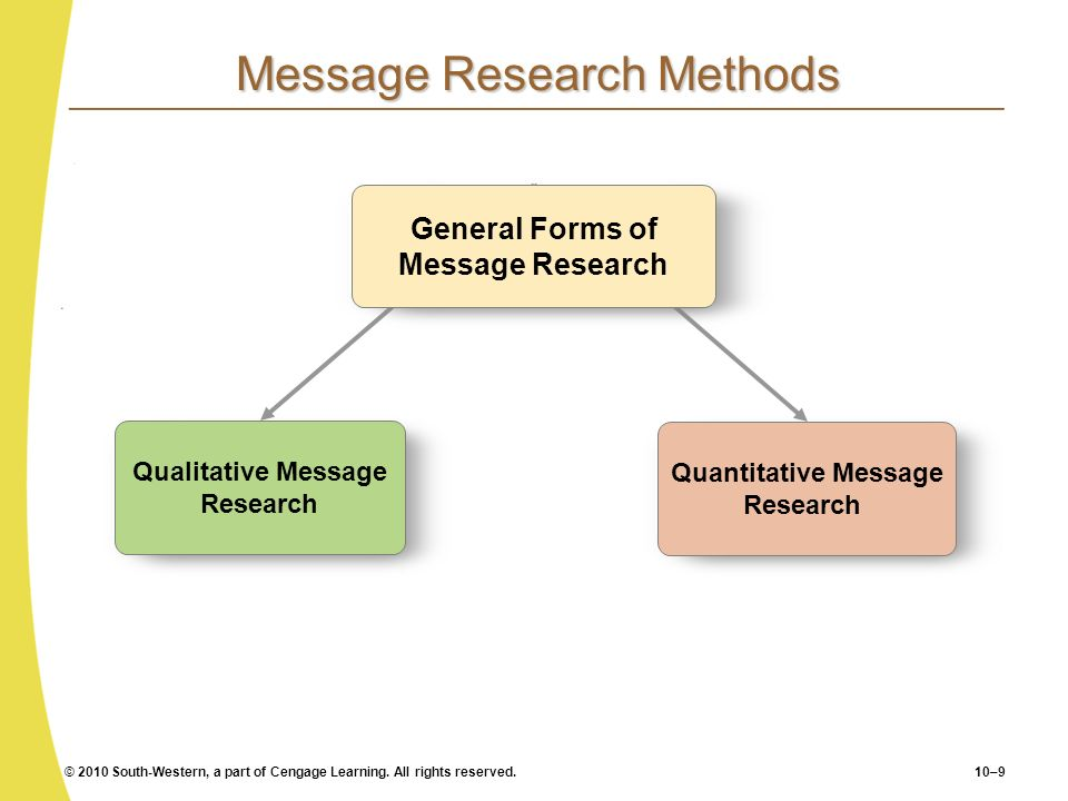 © 2010 South-Western, a part of Cengage Learning. All rights reserved.10–9 Message Research Methods Qualitative Message Research Quantitative Message