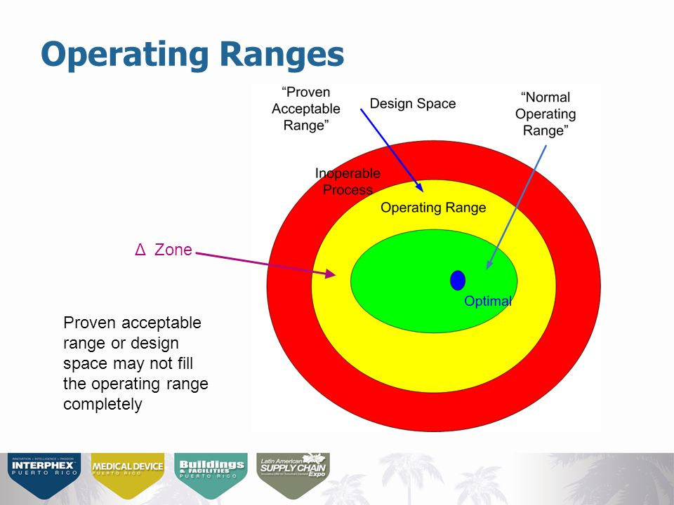 Operating Ranges Δ Zone Proven acceptable range or design space may not fill the operating range completely