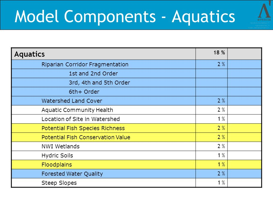 Model Components - Aquatics Aquatics 18 % Riparian Corridor Fragmentation 2 % 1st and 2nd Order 3rd, 4th and 5th Order 6th+ Order Watershed Land Cover 2 % Aquatic Community Health 2 % Location of Site in Watershed 1 % Potential Fish Species Richness 2 % Potential Fish Conservation Value 2 % NWI Wetlands 2 % Hydric Soils 1 % Floodplains 1 % Forested Water Quality 2 % Steep Slopes 1 %