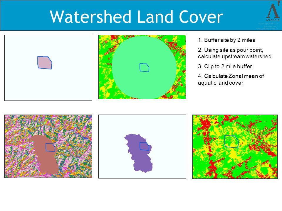 Watershed Land Cover 1. Buffer site by 2 miles 2.