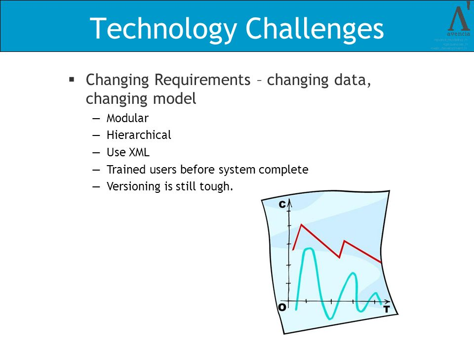 Technology Challenges Changing Requirements – changing data, changing model Modular Hierarchical Use XML Trained users before system complete Versioning is still tough.