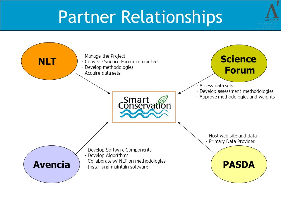 Partner Relationships - Manage the Project - Convene Science Forum committees - Develop methodologies - Acquire data sets NLT - Develop Software Compo