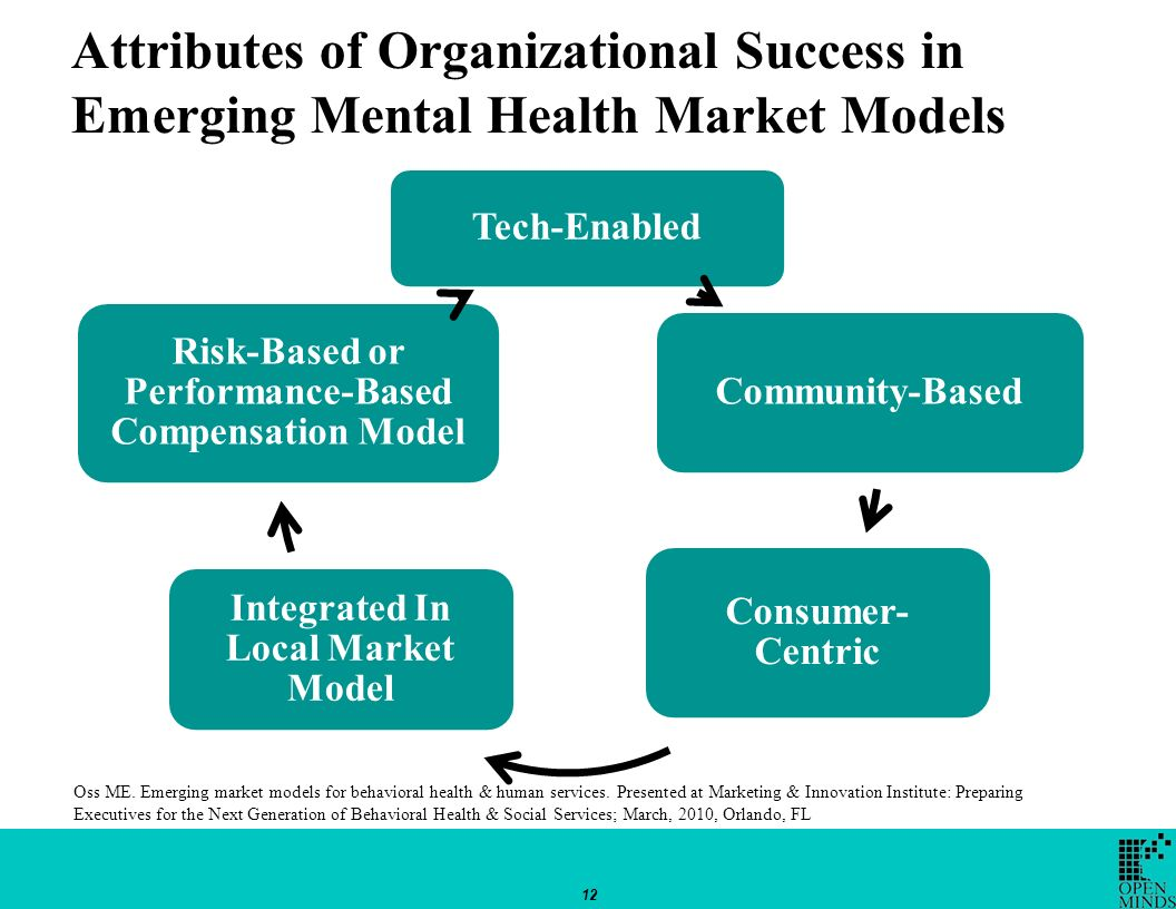 Attributes of Organizational Success in Emerging Mental Health Market Models 12 Tech-Enabled Community-Based Consumer- Centric Integrated In Local Market Model Risk-Based or Performance-Based Compensation Model Oss ME.