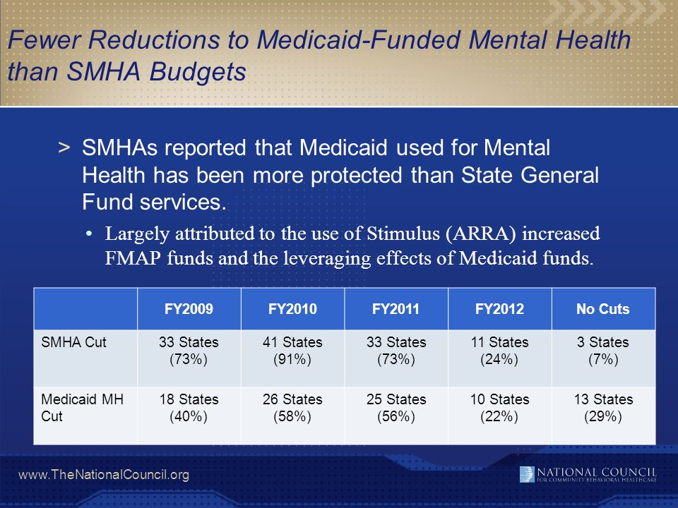 www.TheNationalCouncil.org Fewer Reductions to Medicaid-Funded Mental Health than SMHA Budgets >SMHAs reported that Medicaid used for Mental Health ha
