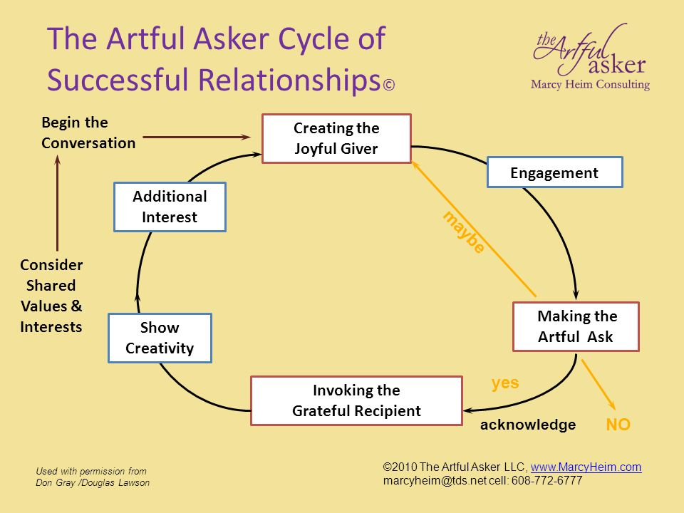 The Artful Asker Cycle of Successful Relationships © Creating the Joyful Giver Engagement Making the Artful Ask NO maybe yes acknowledge Invoking the