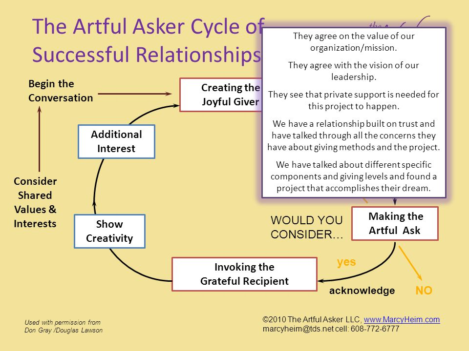 The Artful Asker Cycle of Successful Relationships © Creating the Joyful Giver Making the Artful Ask NO maybe yes acknowledge Invoking the Grateful Re