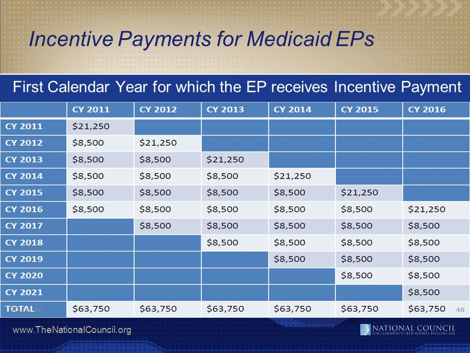 www.TheNationalCouncil.org Incentive Payments for Medicaid EPs First Calendar Year for which the EP receives Incentive Payment