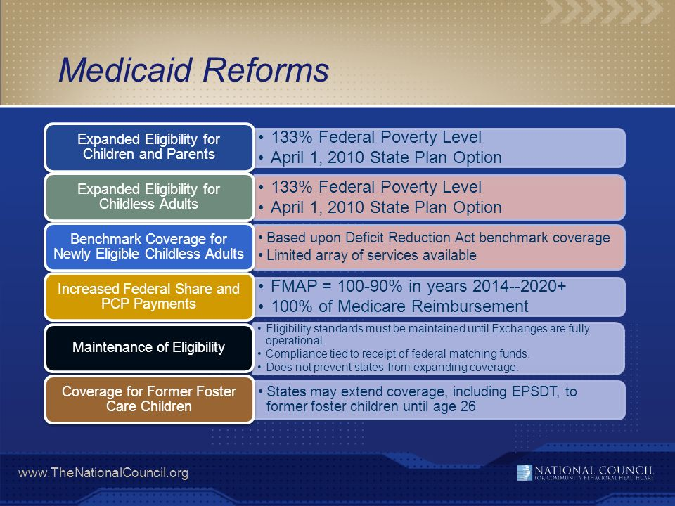 www.TheNationalCouncil.org Medicaid Reforms 133% Federal Poverty Level April 1, 2010 State Plan Option Expanded Eligibility for Children and Parents 1