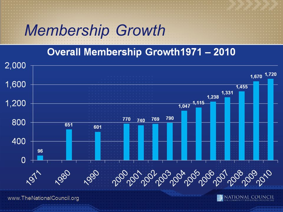 www.TheNationalCouncil.org Summary of 2010 Member Engagement >1,720 members >76% have participated in at least one activity; 67% in 2009 >27% involved in fifteen or more activities/programs; 14% involved in 20 or more >24% (410) not involved