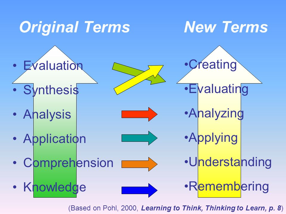 Blooms Revised Taxonomy Taxonomy of Cognitive Objectives 1950s- developed by Benjamin Bloom Means of expressing qualitatively different kinds of think