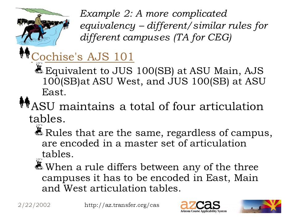 http://az.transfer.org/cas2/22/2002 Example 1: A simple equivalency – DA (for the Transfer Guides/Planning Guides) Degree Audits are made of three nested pieces: Academic Program Academic Requirements Academic Subrequirements In order for ART 103 to show up in a transfer guide, its university equivalent must be mentioned in a subrequirement.transfer guide ASU builds a table that looks for ASUs ART 112, (Program=BA Studio Art, Requirement=ART-18 hrs, Subrequirement=required courses).