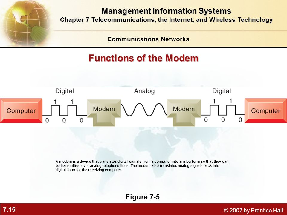 7.15 © 2007 by Prentice Hall Functions of the Modem Figure 7-5 A modem is a device that translates digital signals from a computer into analog form so