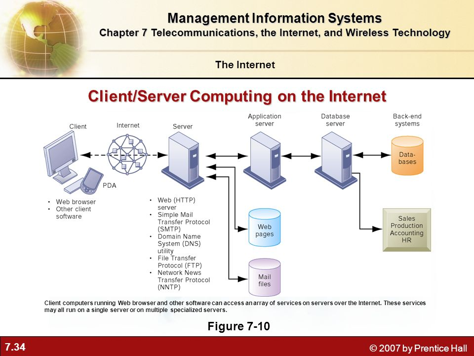 7.34 © 2007 by Prentice Hall The Internet Management Information Systems Chapter 7 Telecommunications, the Internet, and Wireless Technology Client/Se