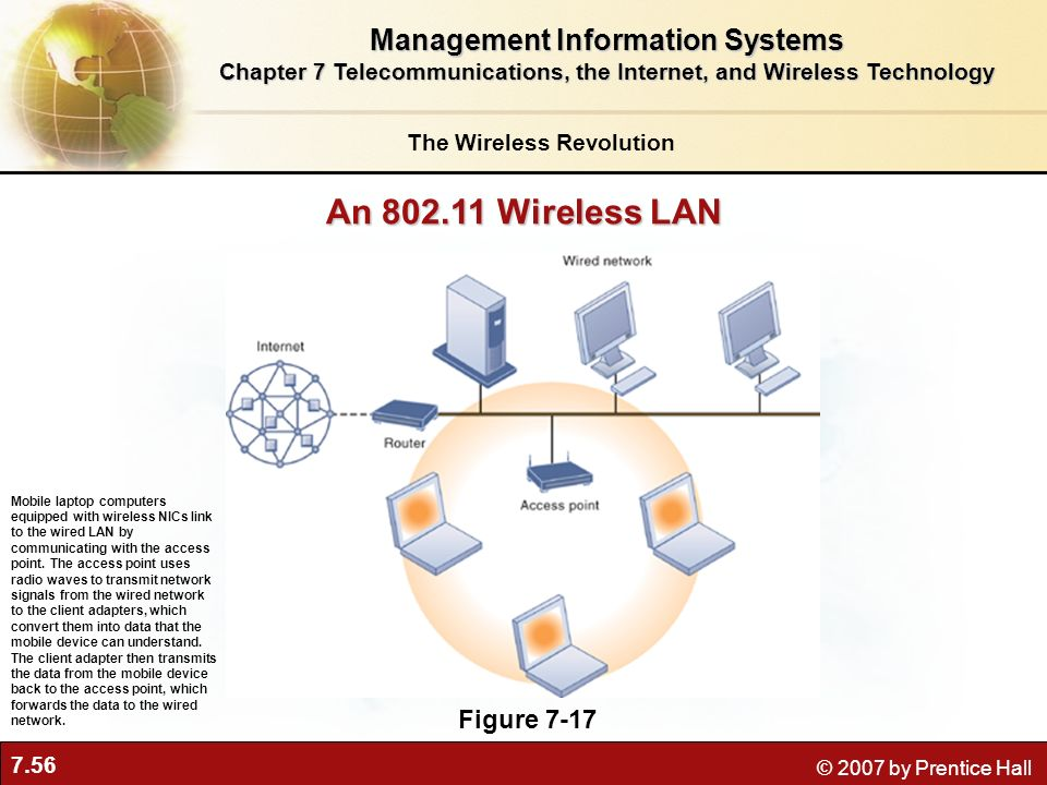 7.56 © 2007 by Prentice Hall An 802.11 Wireless LAN Figure 7-17 Mobile laptop computers equipped with wireless NICs link to the wired LAN by communica