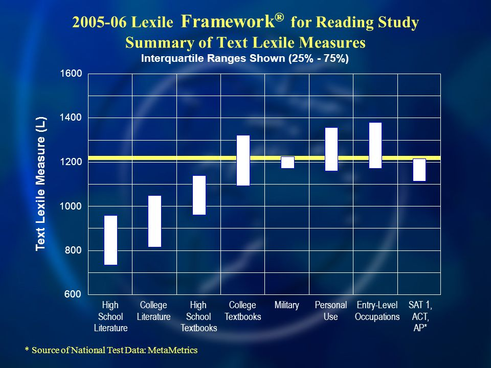 2005-06 Lexile Framework ® for Reading Study Summary of Text Lexile Measures 600 800 1000 1400 1600 1200 Text Lexile Measure (L) High School Literatur