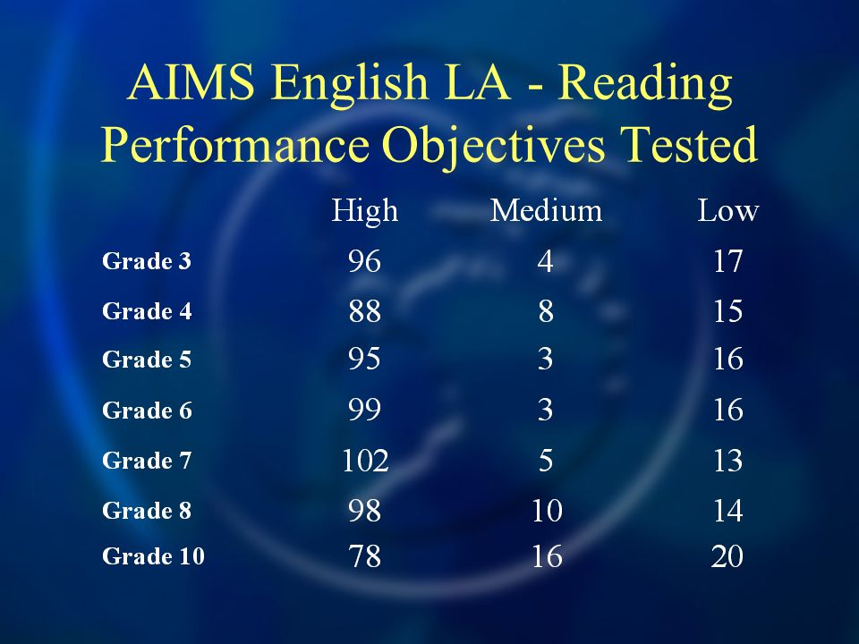 AIMS English LA - Reading Performance Objectives Tested