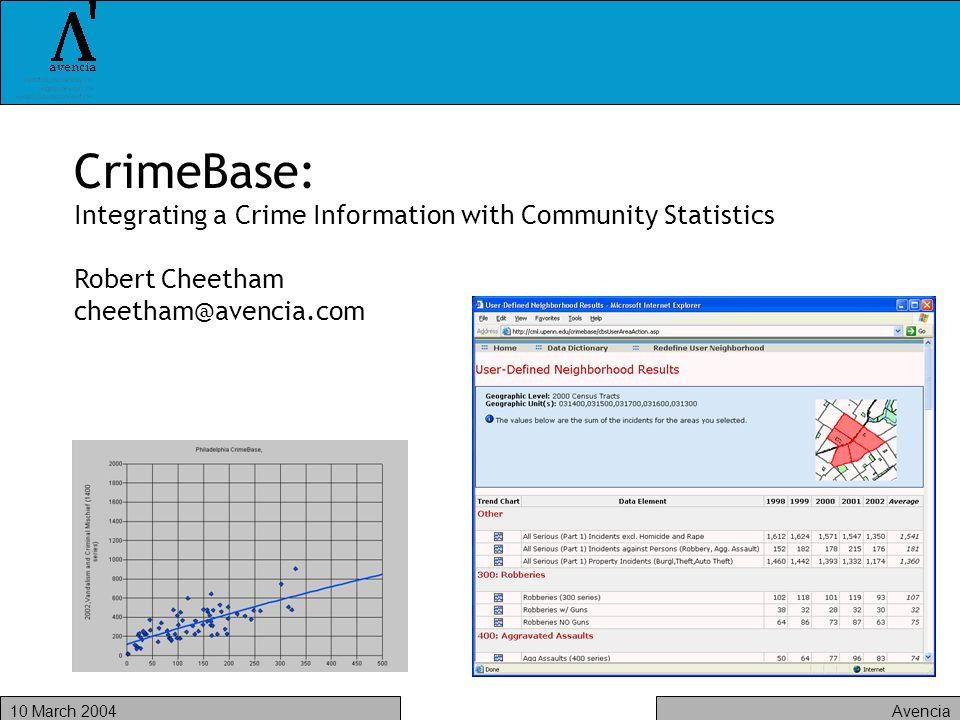 Avencia10 March 2004 CrimeBase: Integrating a Crime Information with Community Statistics Robert Cheetham cheetham@avencia.com