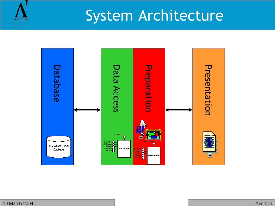 Avencia10 March 2004 System Architecture PresentationDatabaseData AccessPreparation