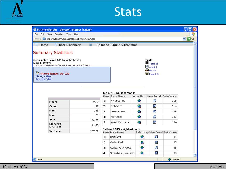 Avencia10 March 2004 Stats
