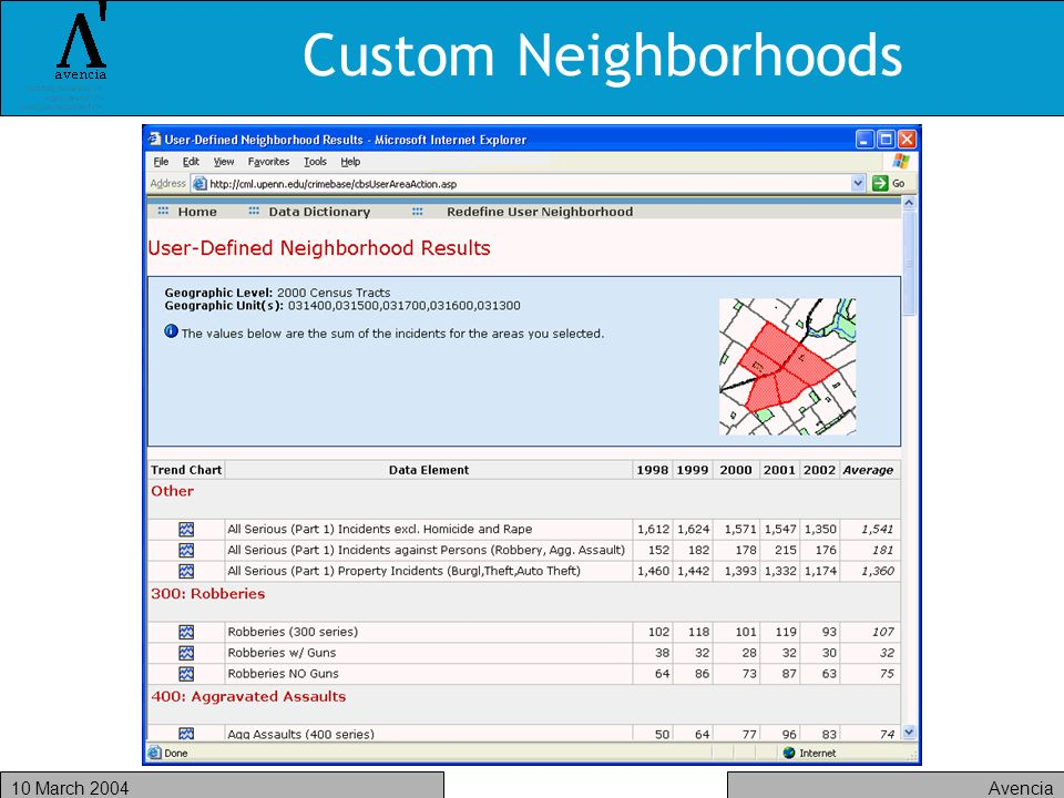 Avencia10 March 2004 Custom Neighborhoods