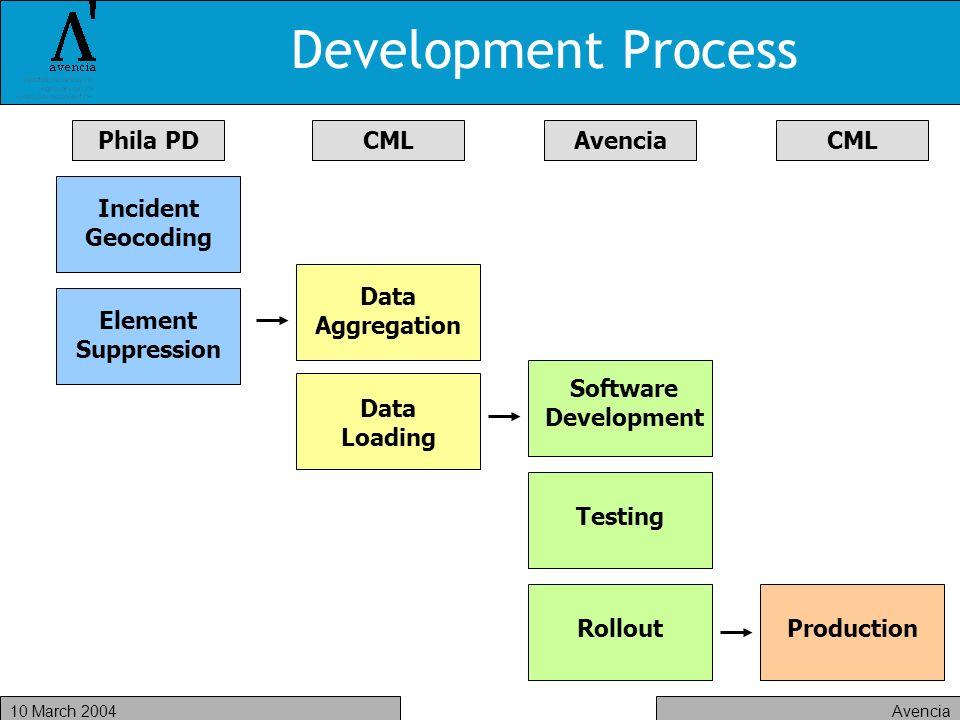 Avencia10 March 2004 Development Process Incident Geocoding Element Suppression Data Aggregation Data Loading Software Development Testing RolloutProd