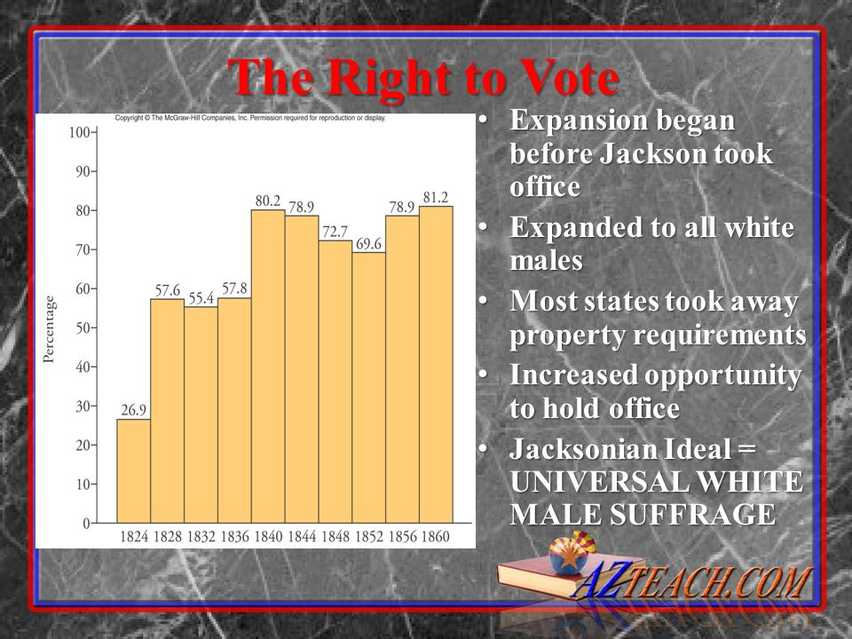 The Right to Vote Expansion began before Jackson took office Expansion began before Jackson took office Expanded to all white males Expanded to all wh