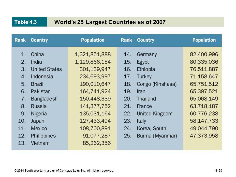 © 2010 South-Western, a part of Cengage Learning. All rights reserved.4–20 Worlds 25 Largest Countries as of 2007 Table 4.3