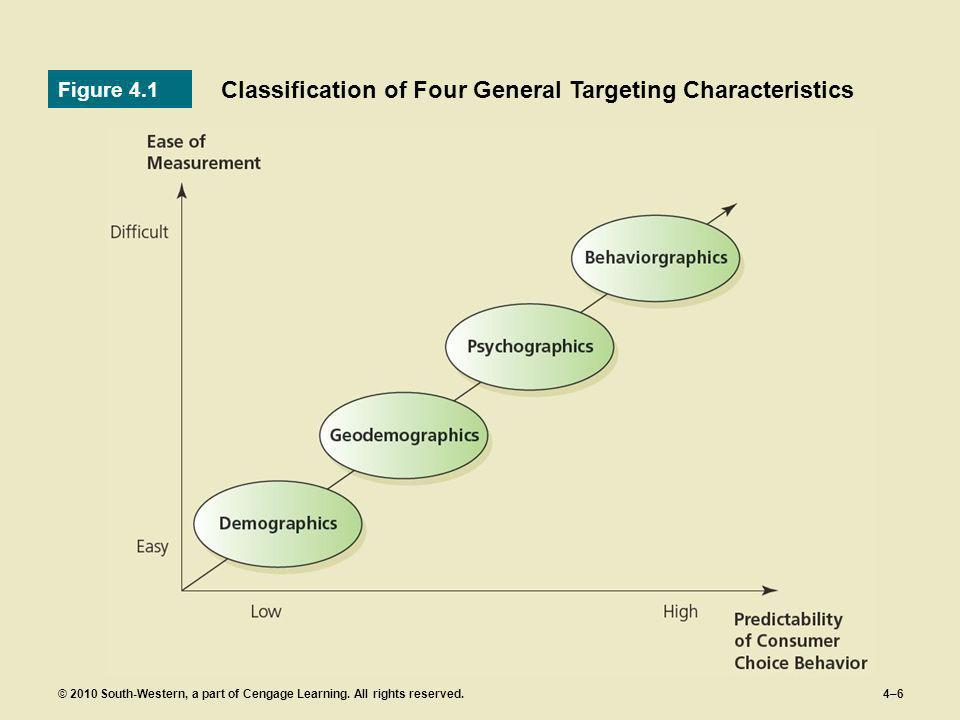 © 2010 South-Western, a part of Cengage Learning. All rights reserved.4–6 Classification of Four General Targeting Characteristics Figure 4.1