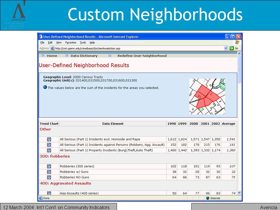 Avencia12 March 2004: Intl Conf. on Community Indicators Custom Neighborhoods