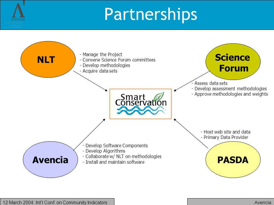 Avencia12 March 2004: Intl Conf. on Community Indicators Partnerships - Manage the Project - Convene Science Forum committees - Develop methodologies