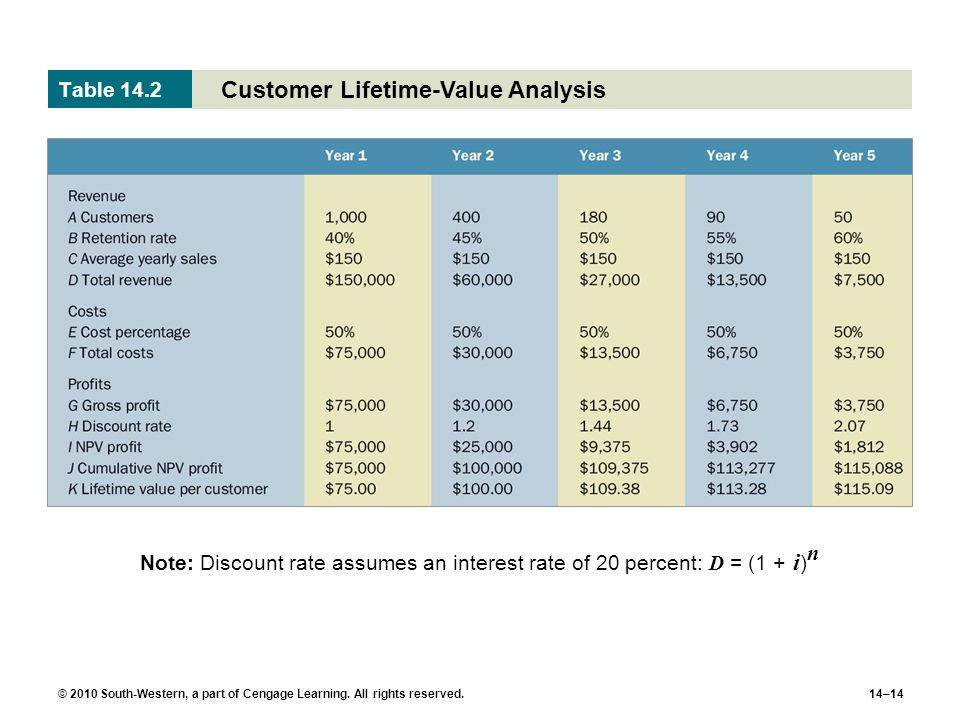 © 2010 South-Western, a part of Cengage Learning. All rights reserved.14–14 Customer Lifetime-Value Analysis Table 14.2 Note: Discount rate assumes an