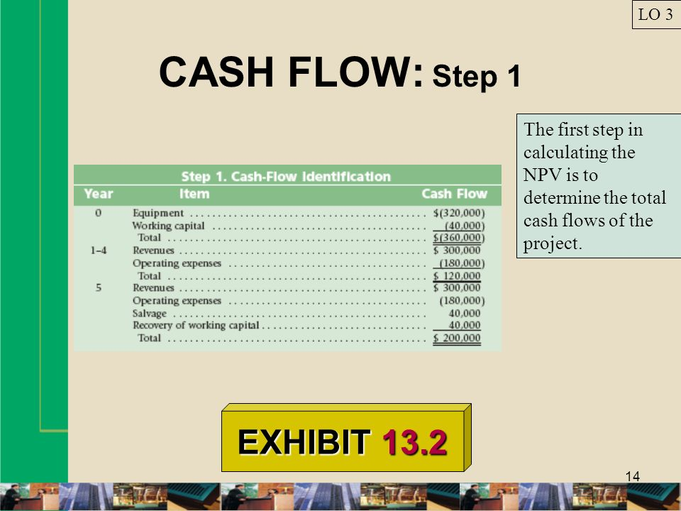 14 CASH FLOW: Step 1 LO 3 EXHIBIT 13.2 The first step in calculating the NPV is to determine the total cash flows of the project.