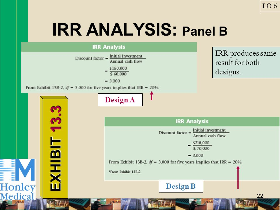 22 IRR ANALYSIS: Panel B LO 6 EXHIBIT 13.3 IRR produces same result for both designs. Design A Design B